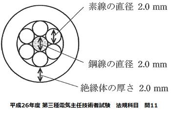 平成26年度 第三種電気主任技術者試験 法規科目 問11.png