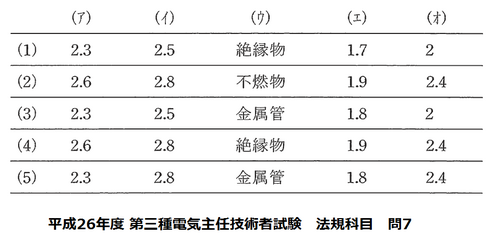 平成26年度 第三種電気主任技術者試験 法規科目 問7.png